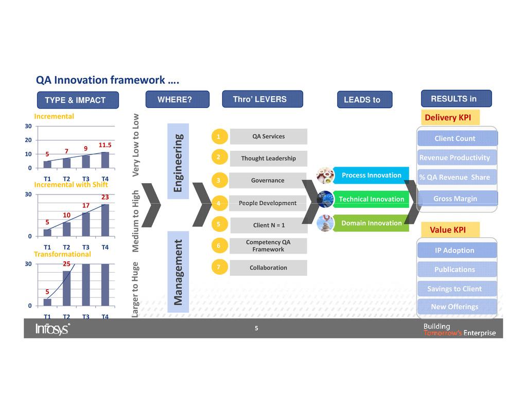 QA Innovation framework …. Process Innovation T...