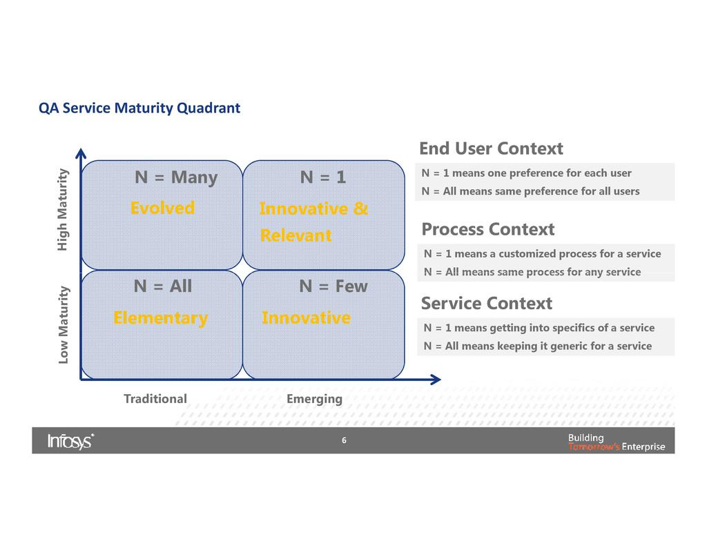 High Maturity QA Service Maturity Quadrant N = ...