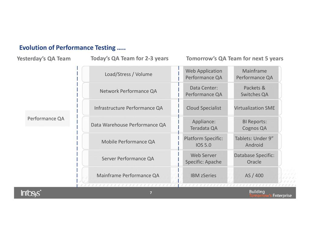 Evolution of Performance Testing ….. Performanc...