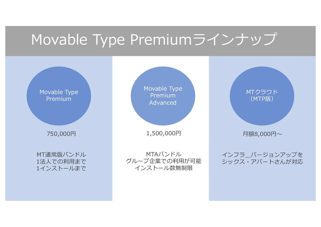 Movable Type Premiumラインナップ Movable Type Premium...