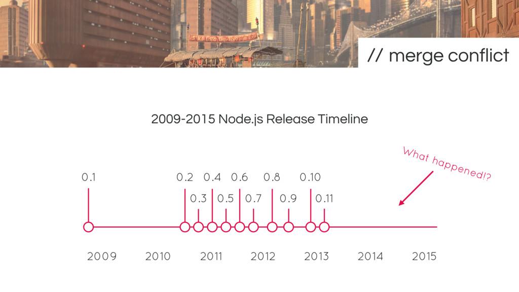 2009-2015 Node.js Release Timeline 2013 2012 20...
