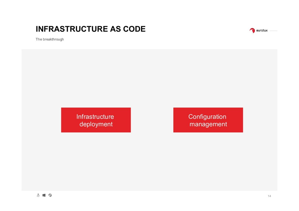 14 INFRASTRUCTURE AS CODE The breakthrough Infr...