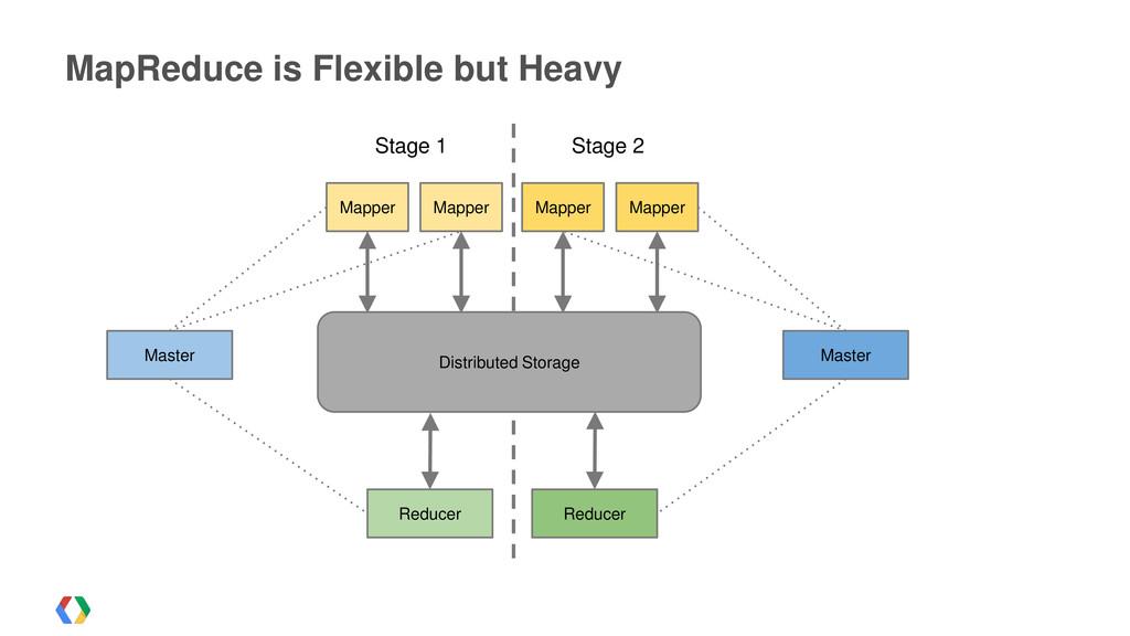 Master Reducer Mapper Mapper Stage 2 MapReduce ...