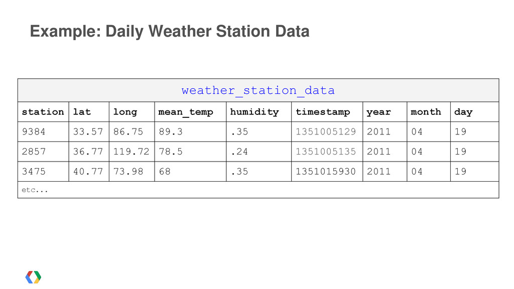Example: Daily Weather Station Data weather_sta...