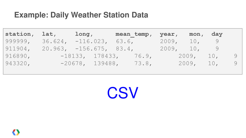 Example: Daily Weather Station Data station, la...