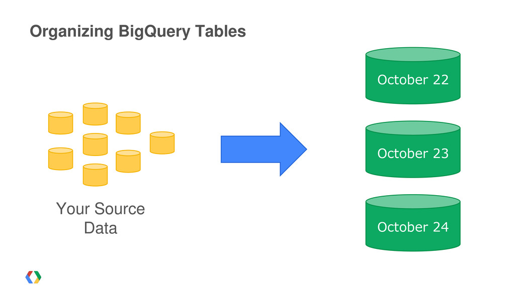 Organizing BigQuery Tables Your Source Data Oct...
