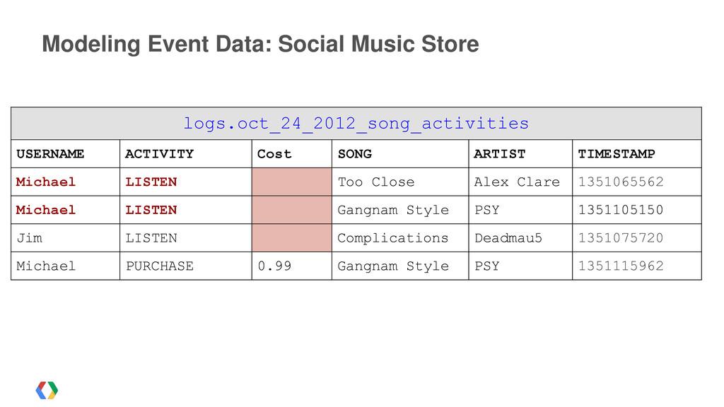 Modeling Event Data: Social Music Store logs.oc...