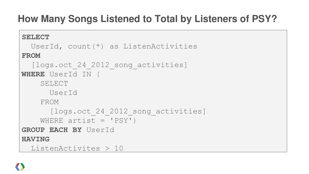 How Many Songs Listened to Total by Listeners o...