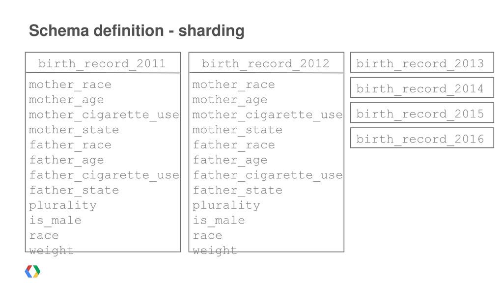 Schema definition - sharding birth_record_2011 ...
