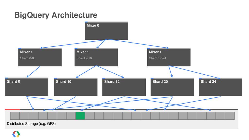 Distributed Storage (e.g. GFS) BigQuery Archite...