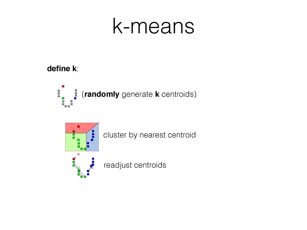 define k; (randomly generate k centroids) cluste...