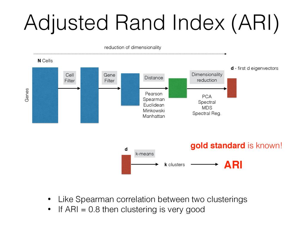 Adjusted Rand Index (ARI) k-means ARI • Like Sp...