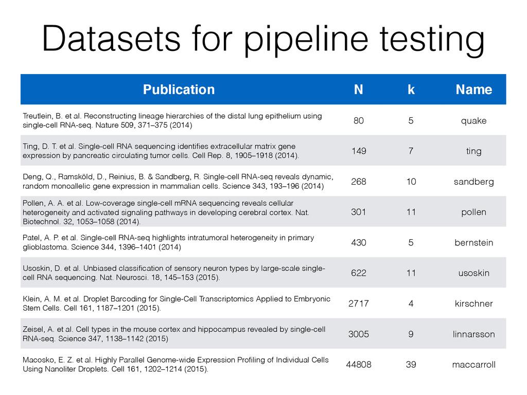 Datasets for pipeline testing Publication N k N...