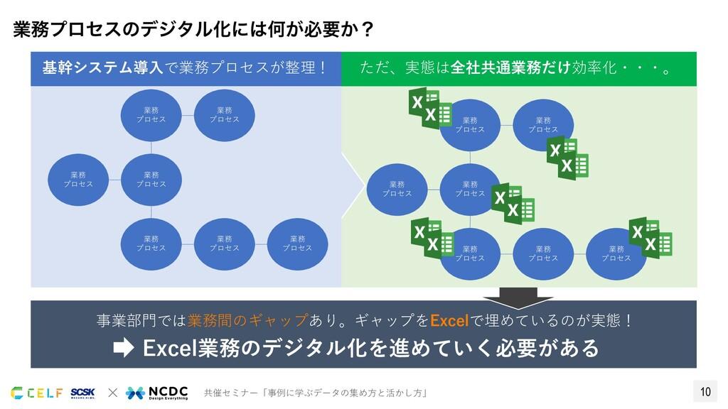 10 × 共催セミナー「事例に学ぶデータの集め⽅と活かし⽅」 事業部⾨では業務間のギャップあり...