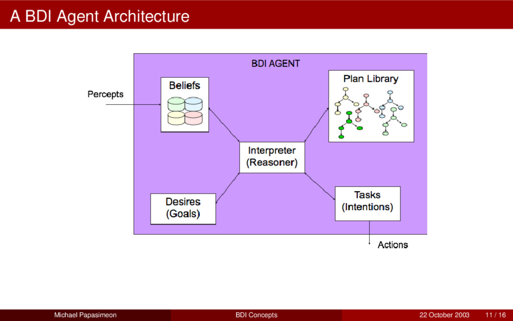 A BDI Agent Architecture Michael Papasimeon BDI...