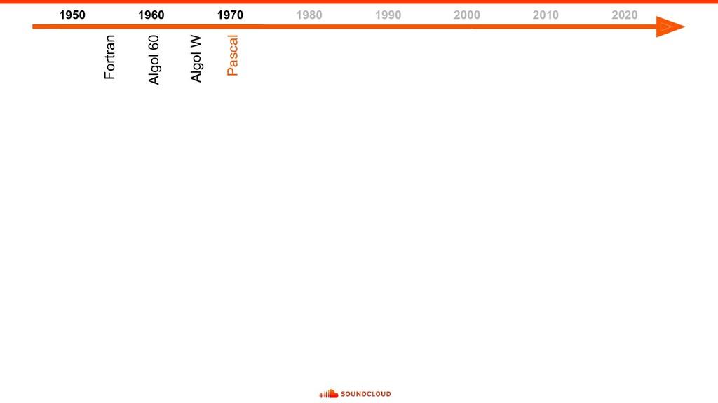 1950 1960 1970 1980 1990 2000 2010 2020 Fortran...