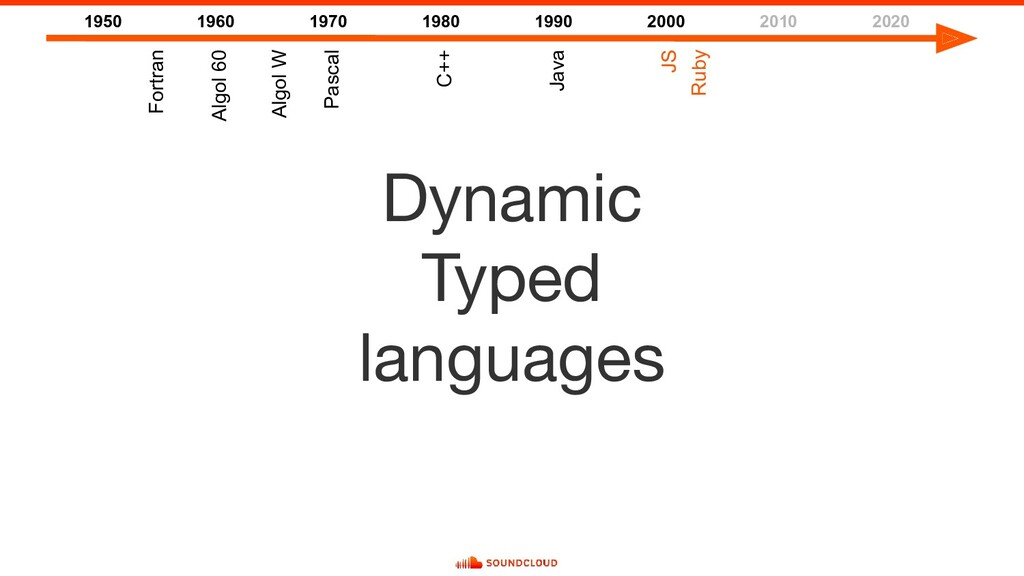 Dynamic Typed languages 1950 1960 1970 1980 199...