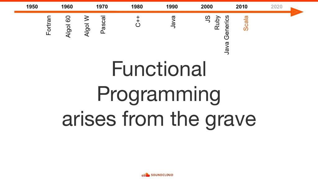 Functional Programming arises from the grave 19...