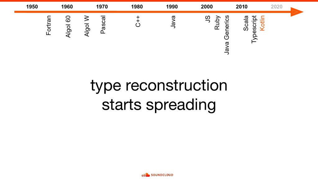 type reconstruction starts spreading 1950 1960 ...