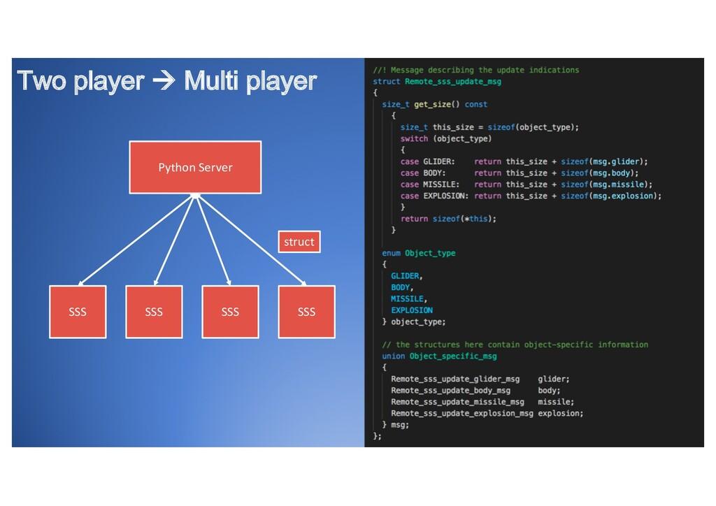 Two player à Multi player Python Server SSS SSS...