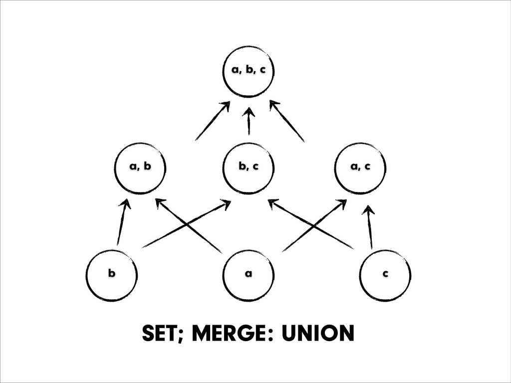 42 b a c a, b a, c a, b, c SET; MERGE: UNION b,...