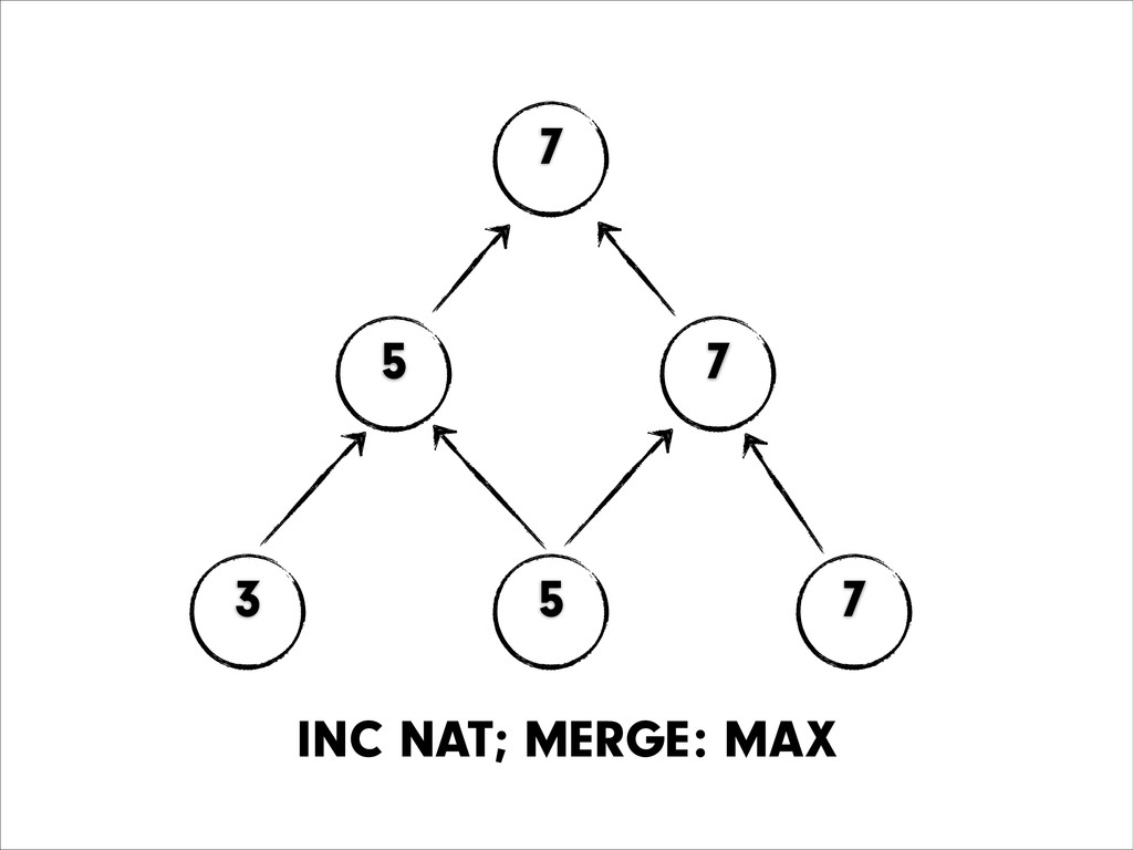 43 3 5 7 5 7 7 INC NAT; MERGE: MAX