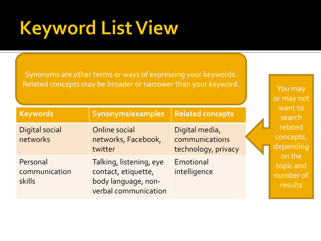 Keywords Synonyms/examples Related concepts Dig...
