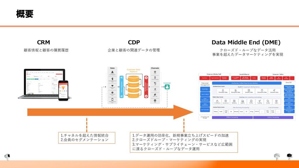 ֓ཁ CRM CDP Data-Middle End (DME) Enterprise and...