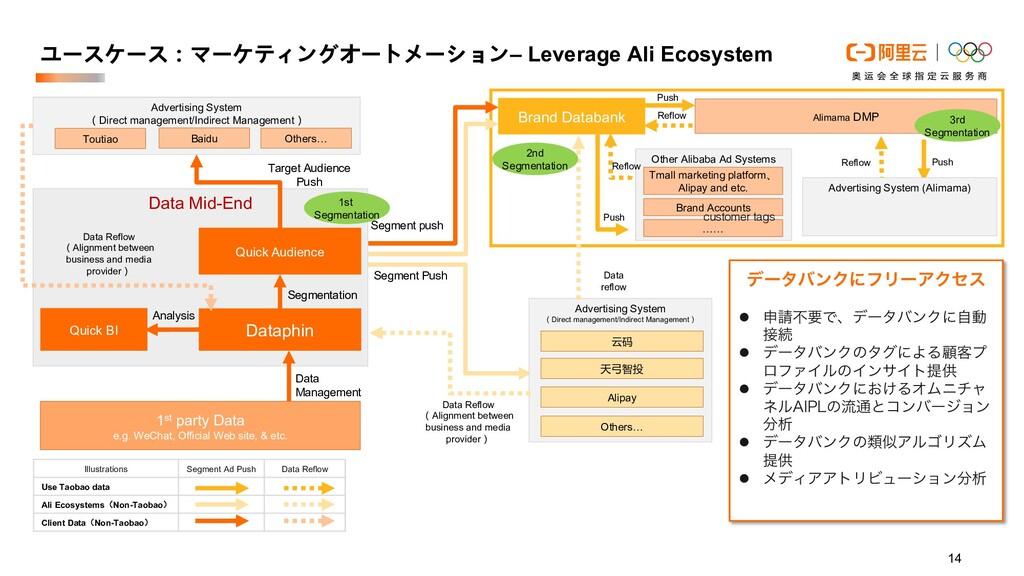 14 ユースケース:マーケティングオートメーション– Leverage Ali Ecosyst...