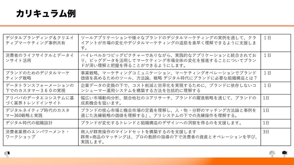 ΧϦΩϡϥϜྫ デジタルブランディング&クリエイ ティブマーケティング事例共有 ツールアプリケ...