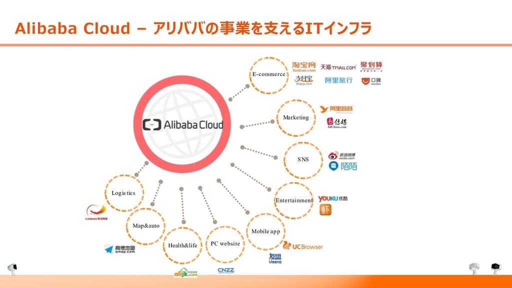 Alibaba Cloud – アリババの事業を⽀えるITインフラ E-commerce Ma...