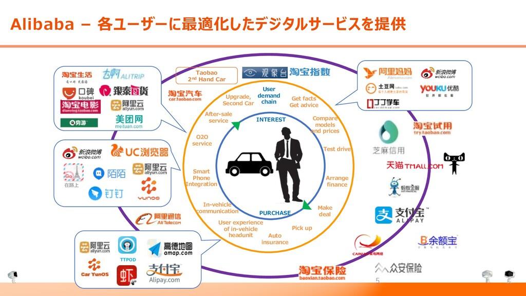Alibaba – 各ユーザーに最適化したデジタルサービスを提供 INTEREST PURCH...