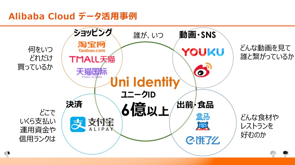 Alibaba Cloud データ活⽤事例 何をいつ どれだけ 買っているか どこで いくら⽀...