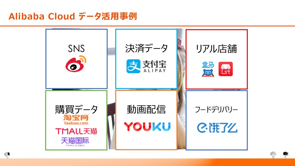 Alibaba Cloud データ活⽤事例 決済データ リアル店舗 フードデリバリー 動画配信...