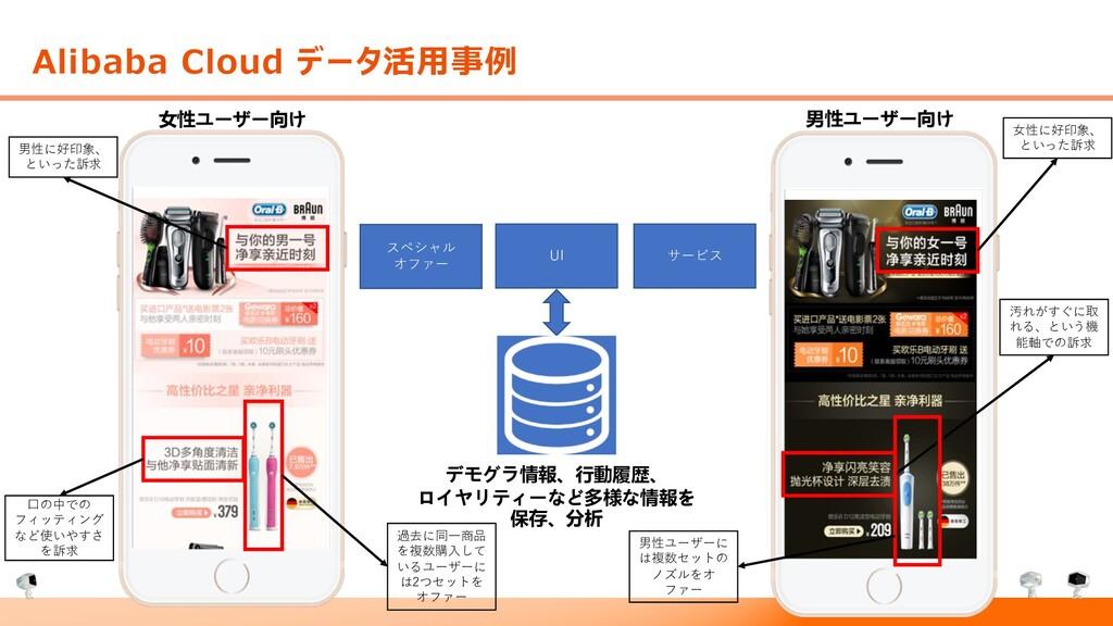 男性ユーザー向け 女性ユーザー向け Alibaba Cloud データ活⽤事例 UI スペシャ...
