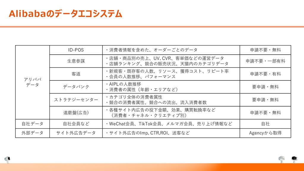 Alibabaのデータエコシステム アリババ データ ID-POS ・消費者情報を含めた、オー...