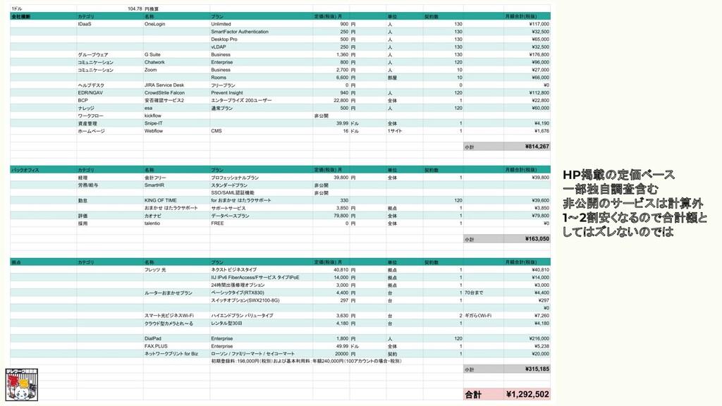 HP掲載の定価ベース 一部独自調査含む 非公開のサービスは計算外 1~2割安くなるので合計額と...