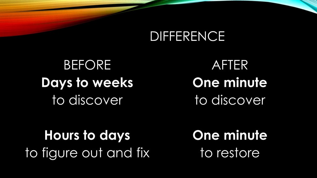DIFFERENCE BEFORE Days to weeks to discover Hou...