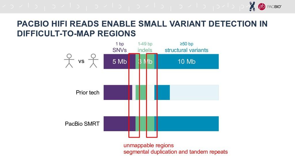 5 Mb 3 Mb 10 Mb 1 bp SNVs ≥50 bp structural var...
