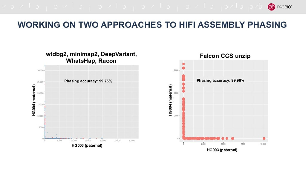 WORKING ON TWO APPROACHES TO HIFI ASSEMBLY PHAS...