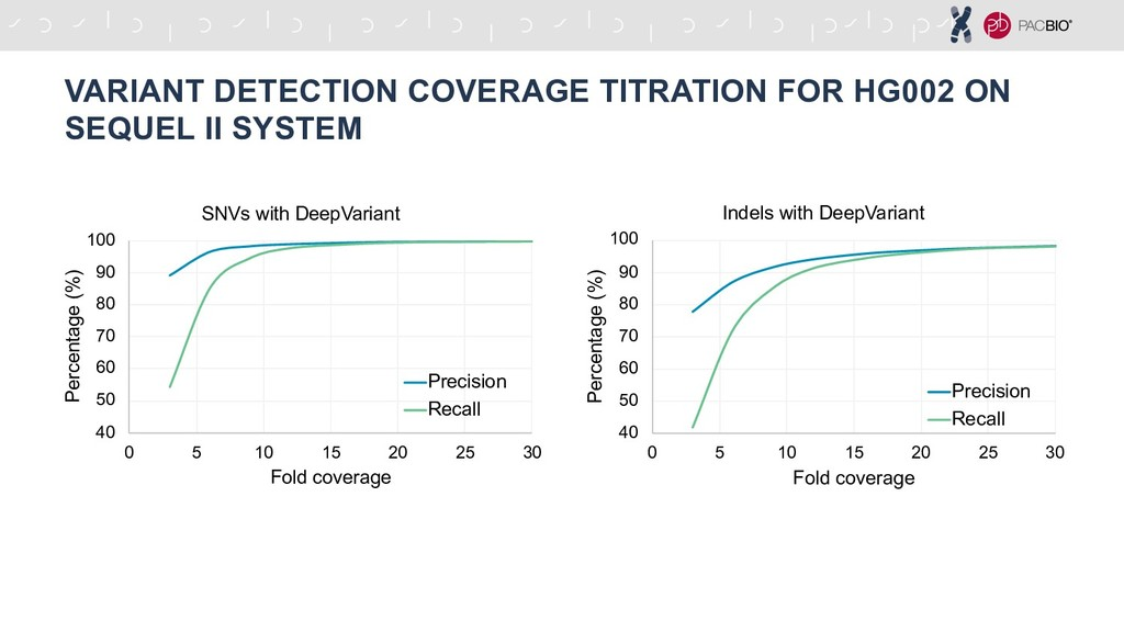 VARIANT DETECTION COVERAGE TITRATION FOR HG002 ...