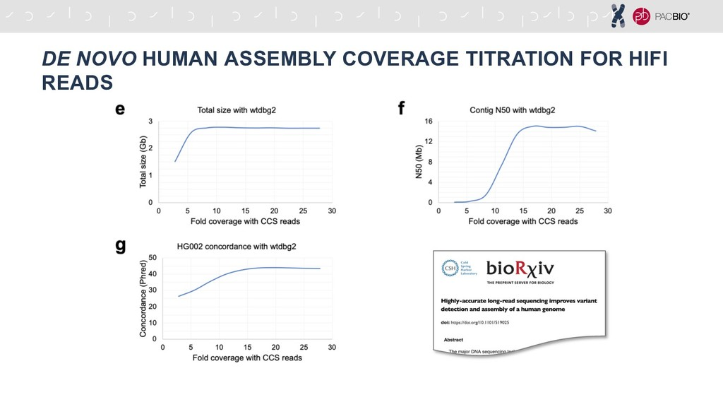 DE NOVO HUMAN ASSEMBLY COVERAGE TITRATION FOR H...