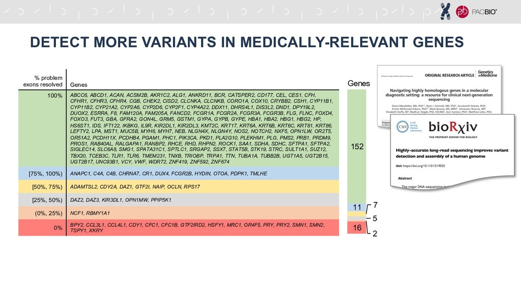 DETECT MORE VARIANTS IN MEDICALLY-RELEVANT GENE...