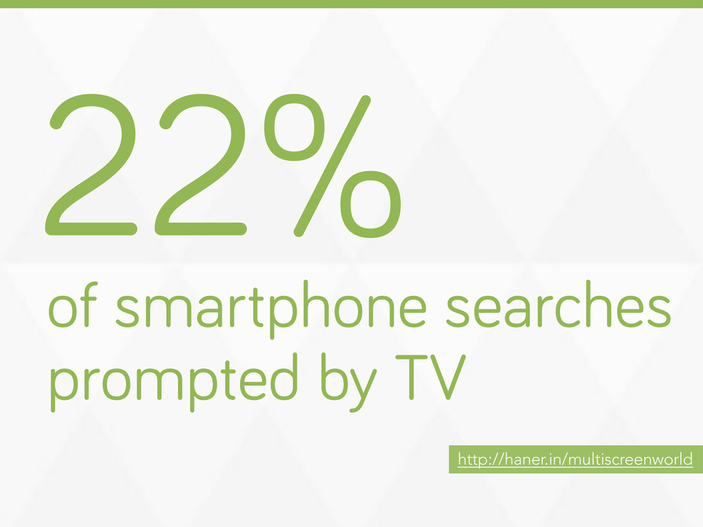 22% of smartphone searches prompted by TV http:...