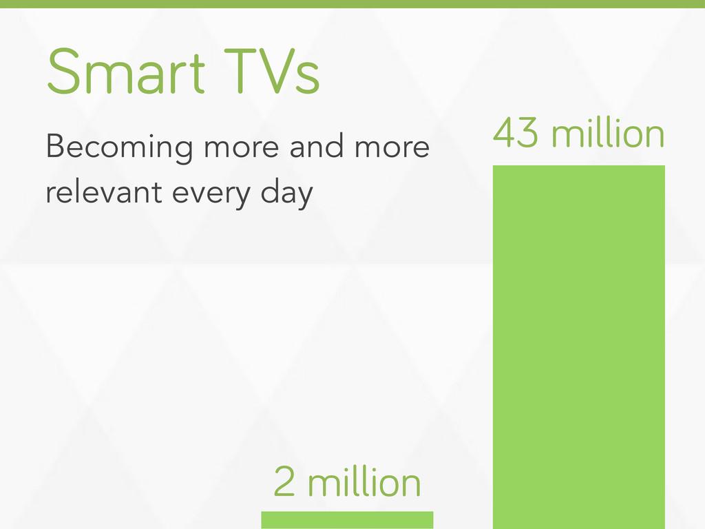 Smart TVs 2 million 43 million Becoming more an...