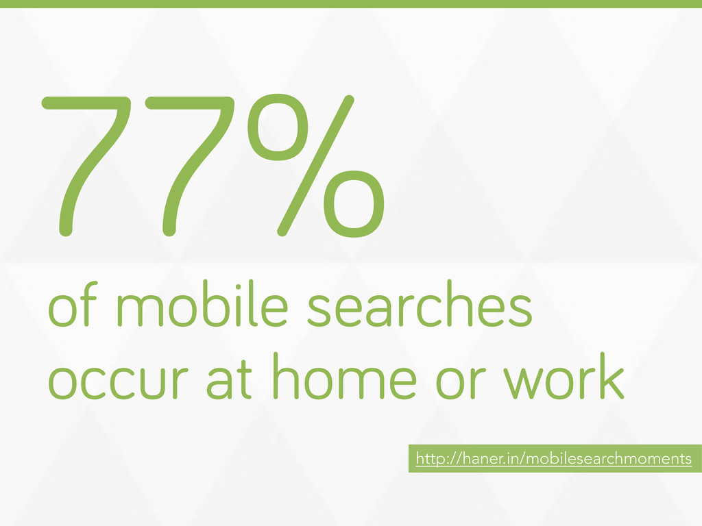 77% of mobile searches occur at home or work ht...