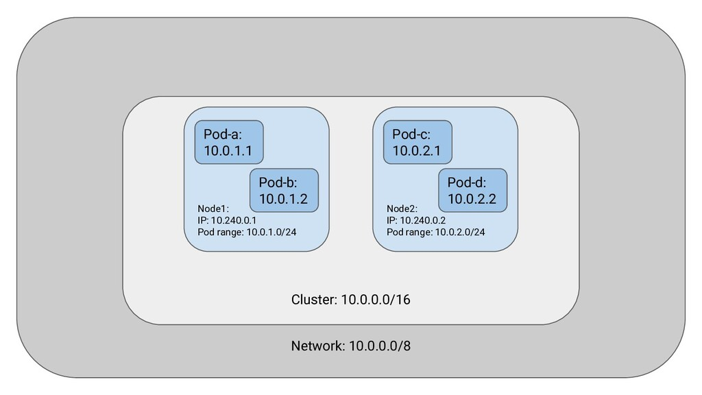 Kubernetes demands that pods can reach each oth...