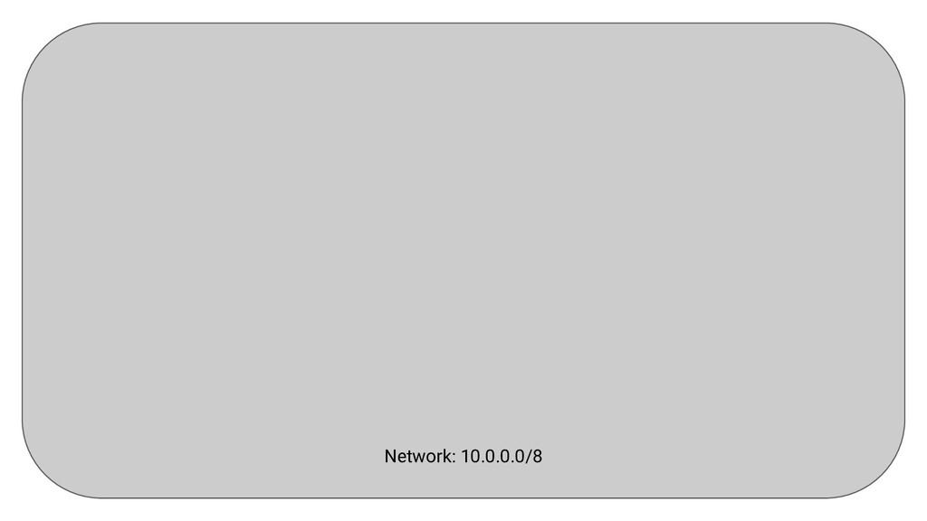 Network: 10.0.0.0/8