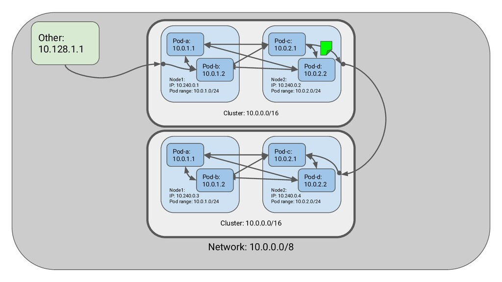 Network: 10.0.0.0/8 Other: 10.128.1.1 Cluster: ...