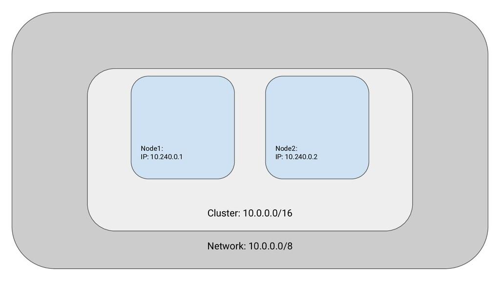 Network: 10.0.0.0/8 Cluster: 10.0.0.0/16 Node1:...